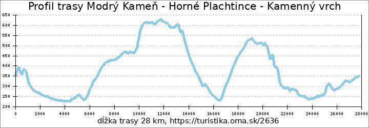 profil trasy Modrý Kameň - Horné Plachtince - Kamenný vrch