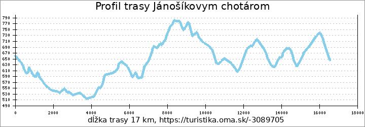 profil trasy Jánošíkovym chotárom