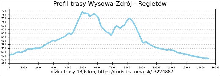 profil trasy Wysowa-Zdrój - Regietów