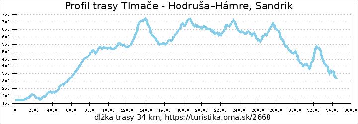 profil trasy Tlmače - Hodruša–Hámre, Sandrik