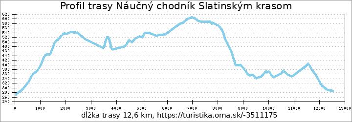 profil trasy Náučný chodník Slatinským krasom