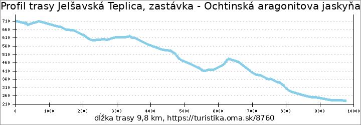 profil trasy Jelšavská Teplica, zastávka - Ochtinská aragonitova jaskyňa