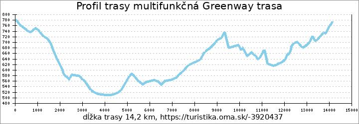 profil trasy multifunkčná Greenway trasa