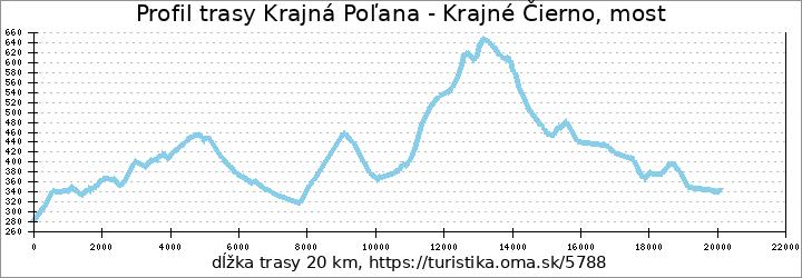 profil trasy Krajná Poľana - Krajné Čierno, most