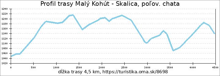 profil trasy Malý Kohút - Skalica, poľov. chata
