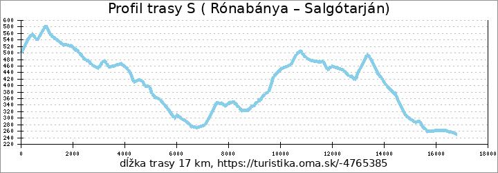 profil trasy S ( Rónabánya - Salgótarján)