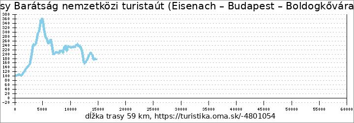 """profil trasy """"Barátság"""" nemzetközi turistaút Eisenach–Budapest (Boldogkőváralja – Országhatár)"""