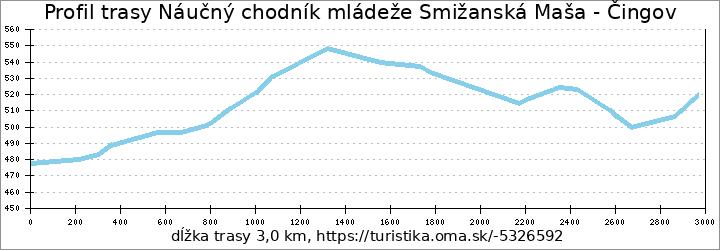 profil trasy Náučný chodník mládeže Smižanská Maša - Čingov