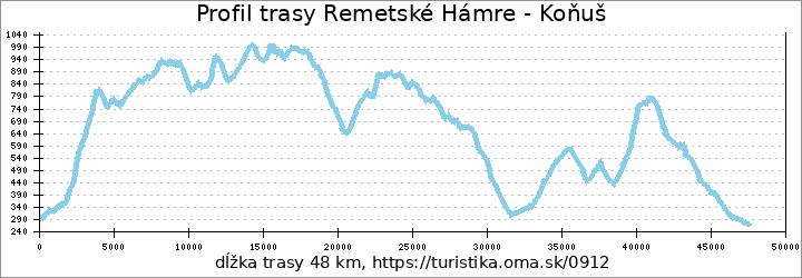 profil trasy Remetské Hámre - Podhoroď