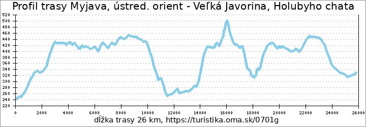 profil trasy Myjava, ústred. orient - Veľká Javorina, Holubyho chata