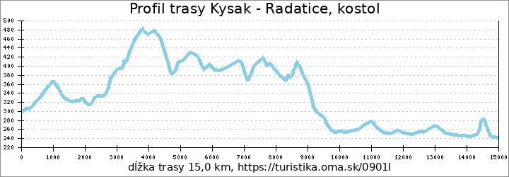 profil trasy Kysak - Radatice, kostol