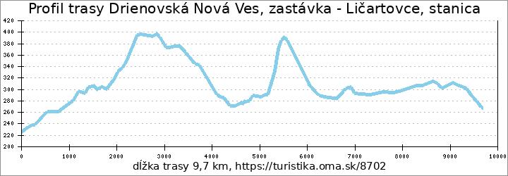 profil trasy Drienovská Nová Ves, zastávka - Ličartovce, stanica