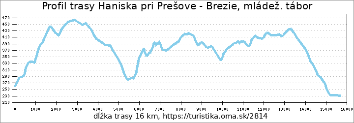 profil trasy Haniska pri Prešove - Brezie, mládež. tábor