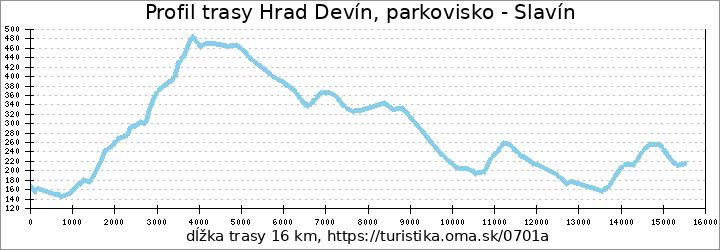profil trasy Hrad Devín, parkovisko - Slavín