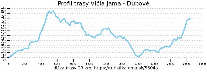 profil trasy Vlčia jama - Dubové