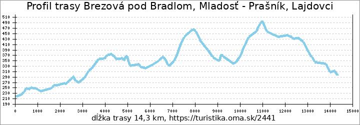 profil trasy Brezová pod Bradlom, Mladosť - Prašník, Lajdovci