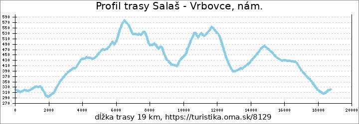 profil trasy Salaš - Vrbovce, nám.