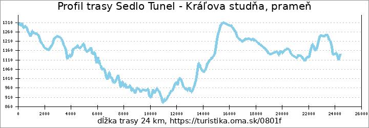 profil trasy Sedlo Tunel - Kráľova studňa, prameň