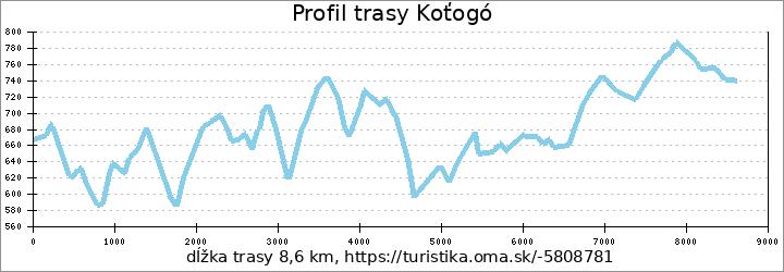 profil trasy Koťogó
