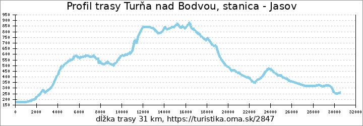 profil trasy Turňa nad Bodvou, stanica - Jasov