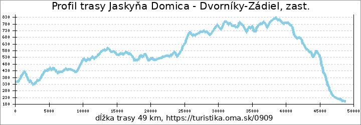profil trasy Jaskyňa Domica - Dvorníky-Zádiel, zast.