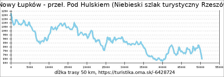 profil trasy Nowy Łupków - przeł. Pod Hulskiem (Niebieski szlak turystyczny Rzeszów - Grybów)