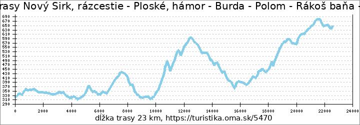 profil trasy Nový Sirk, rázcestie - Ploské, hámor - Burda - Polom - Rákoš baňa - Rákoš