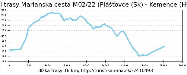 profil trasy Marianska cesta M02/22 (Plášťovce (Sk) - Kemence (HUN))
