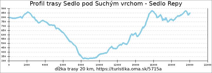 profil trasy Sedlo pod Suchým vrchom - Sedlo Repy