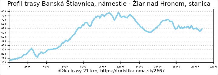 profil trasy Banská Štiavnica, námestie - Žiar nad Hronom, stanica