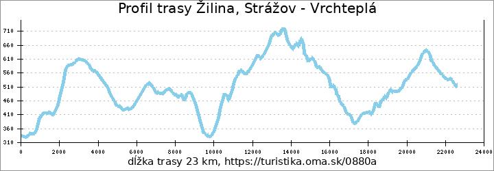 profil trasy Žilina, Strážov - Vrchteplá