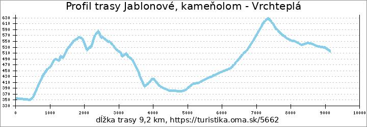 profil trasy Jablonové, kameňolom - Vrchteplá