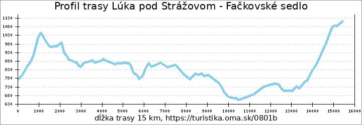 profil trasy Lúka pod Strážovom - Fačkovské sedlo