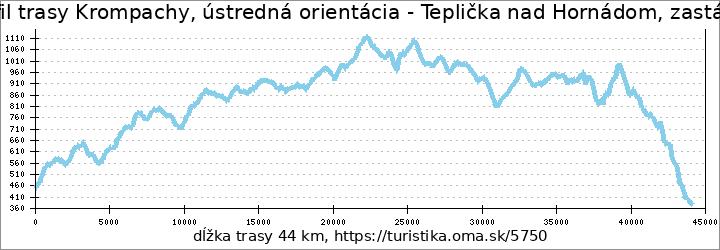 profil trasy Krompachy, ústredná orientácia - Teplička nad Hornádom, zastávka