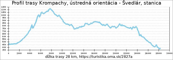 profil trasy Krompachy, ústredná orientácia - Švedlár, stanica
