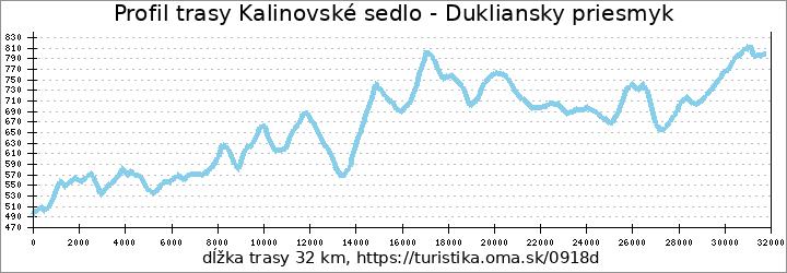 profil trasy Kalinovské sedlo - Dukliansky priesmyk
