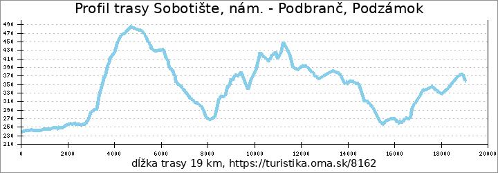 profil trasy Sobotište, nám. - Podbranč, Podzámok