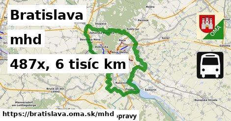 Bratislava Doprava