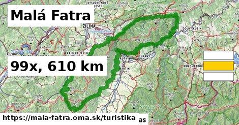 Malá Fatra Turistické trasy