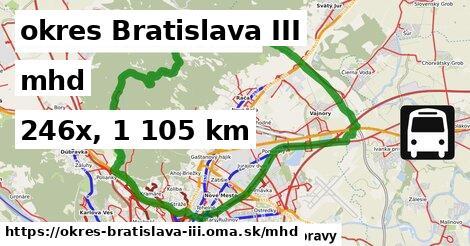 okres Bratislava III Doprava