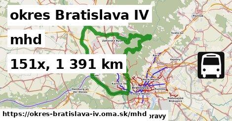 okres Bratislava IV Doprava
