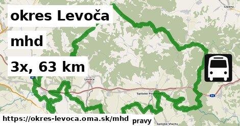 okres Levoča Doprava