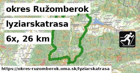 okres Ružomberok Lyžiarske trasy
