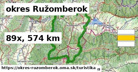 okres Ružomberok Turistické trasy