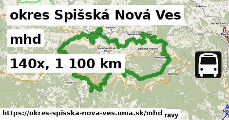 okres Spišská Nová Ves Doprava