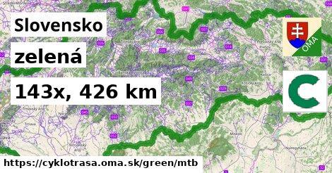 Slovensko Cyklotrasy zelená mtb