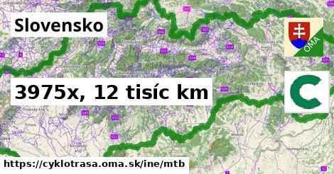 Slovensko Cyklotrasy iná mtb