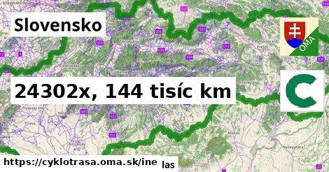 Slovensko Cyklotrasy iná