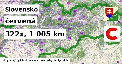 Slovensko Cyklotrasy červená mtb