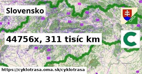 Slovensko Cyklotrasy